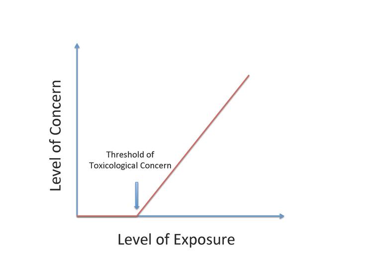 Level of Exposure
